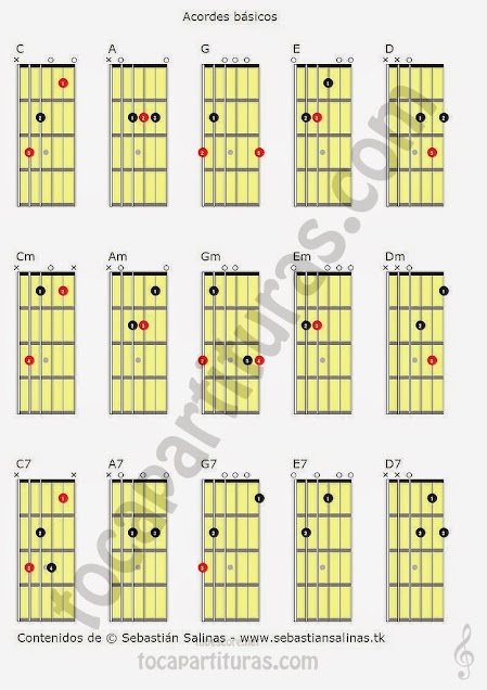 Acordes básicos para guitarra en primera posición