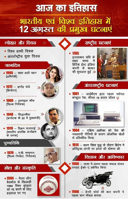 आज का इतिहास 12 August - This Day in History | Today in History in Hindi