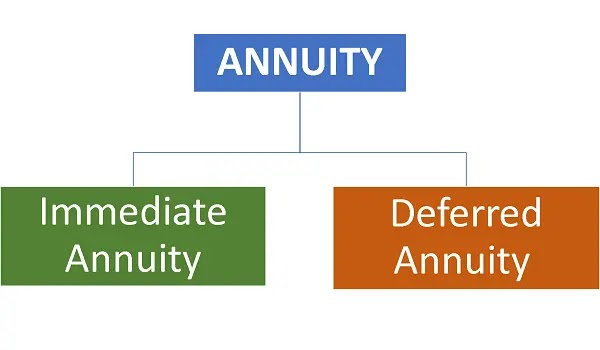 Annuity Meaning in Hindi