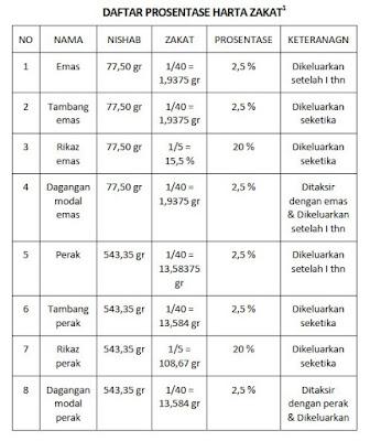 Bagan Perhitungan Zakat