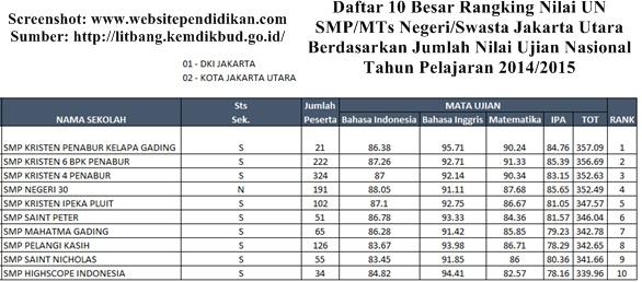 Daftar Peringkat 10 Besar SMP Negeri/Swasta dan MTs Negeri/Swasta Favorit di Jakarta Utara Berdasarkan Rangking Hasil Nilai UN 2015