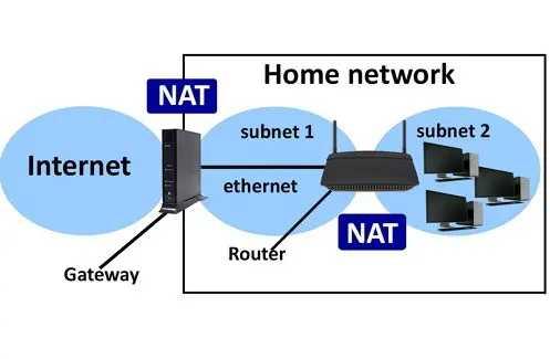 Pengertian, Fungsi Dan Cara Kerja NAT Pada Jaringan Komputer