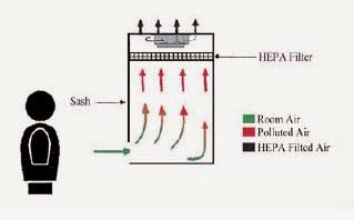 biosafety cabinet kelas I