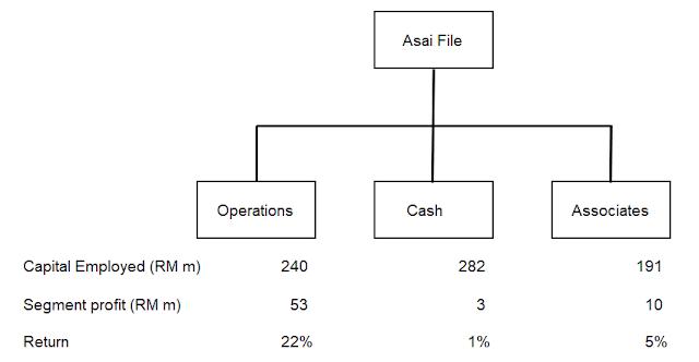 Asia File segment performance