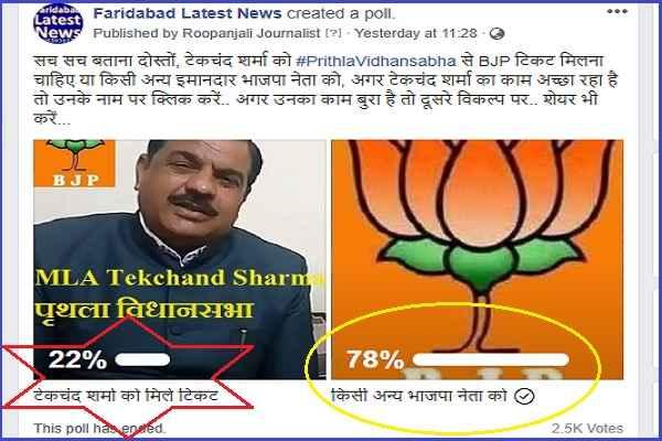 tekchand-sharma-prithla-vidhansabha-online-poll-negative-result