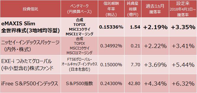 eMAXIS Slim 全世界株式(3地域均等型)、ニッセイ・インデックスパッケージ(内外・株式)、EXE-i つみたてグローバル(中小型含む)株式ファンド、iFree S&P500インデックスの成績比較表