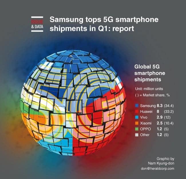 Vivo و Xiaomi و Oppo. وفقًا للتقرير ، قامت Vivo بشحن 2.9 مليون وحدة ، بينما دفعت Xiaomi 2.5 مليون هاتف ذكي 5G