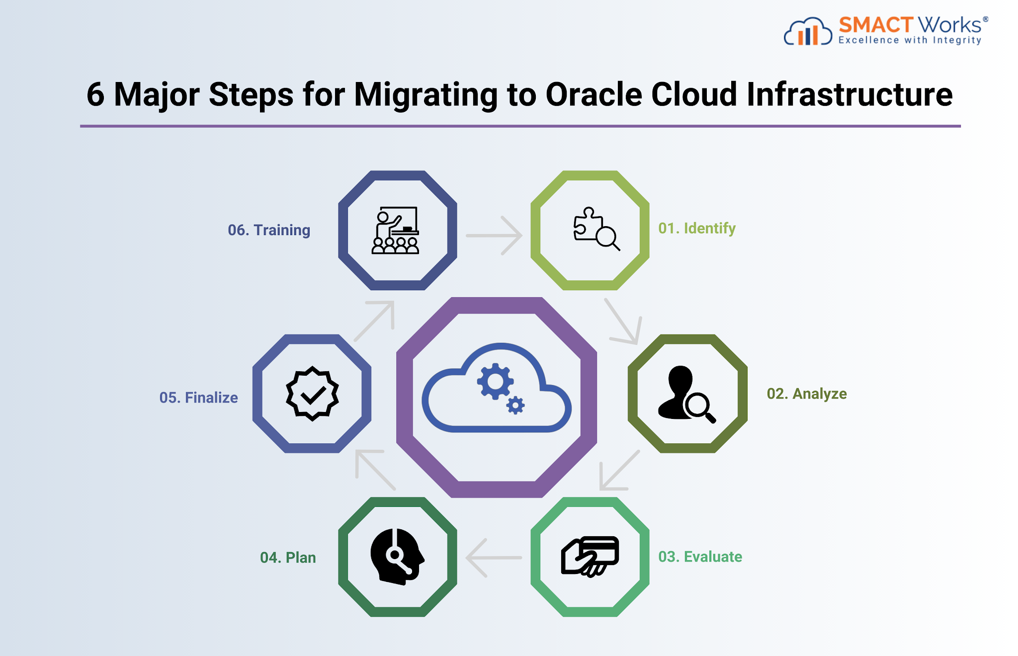 6 Major Steps for Migrating to Oracle Cloud Infrastructure
