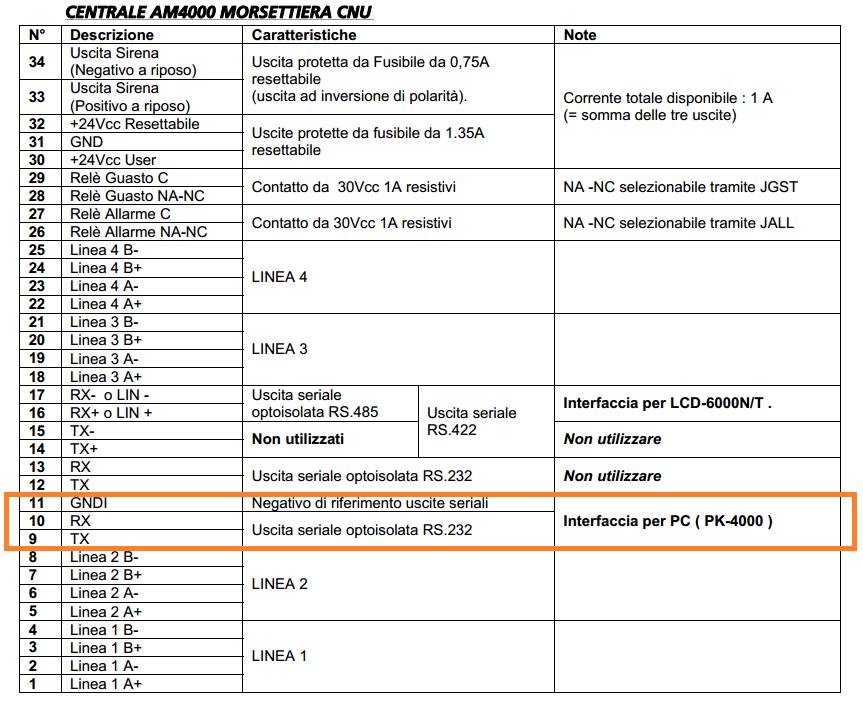Schema Collegamento Notifier Am 1000 : Di a kil lex programmazione centrali antincendio
