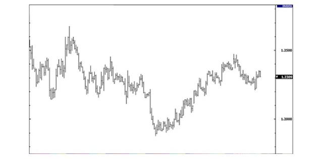 contoh bar chart eurusd