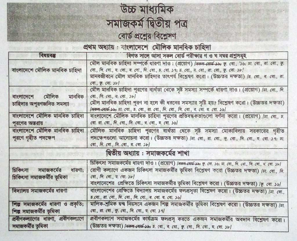 HSC Social Work 2nd Paper Suggestion & Question