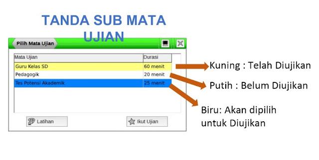Sub Mata Ujian UKG