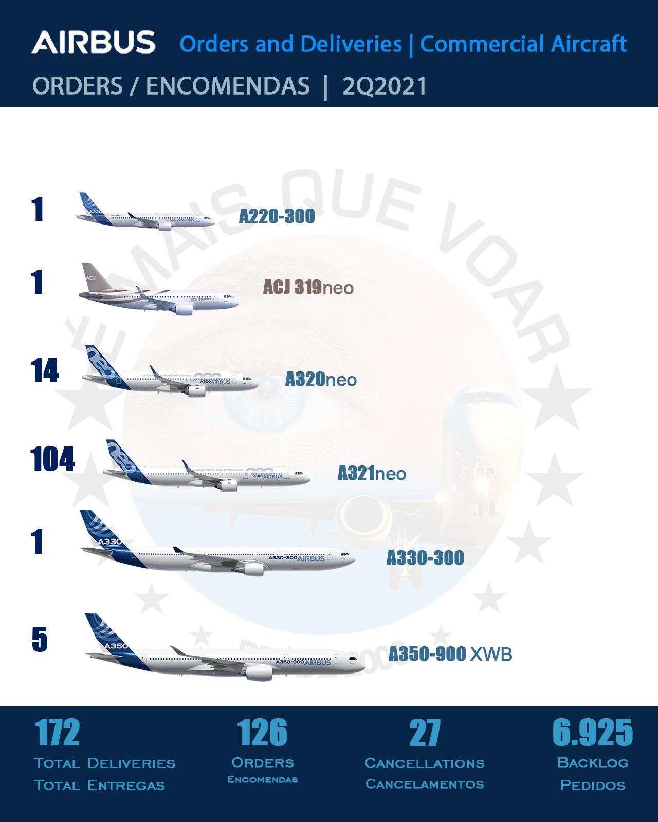 Airbus - encomendas de aeronaves no Segundo Trimestre de 2021 (2T2021)
