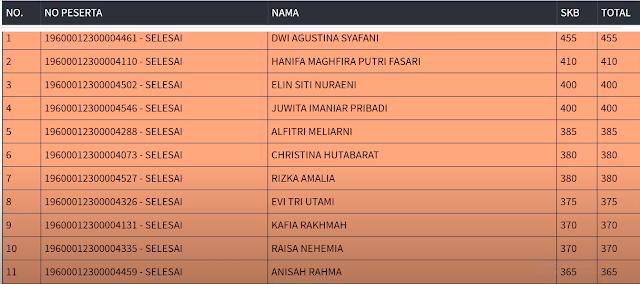 Hasil SKB Sesi 1 CPNS 2019 PROVINSI DKI JAKARTA 17 September