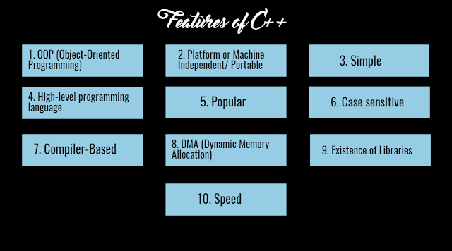 Features of C++