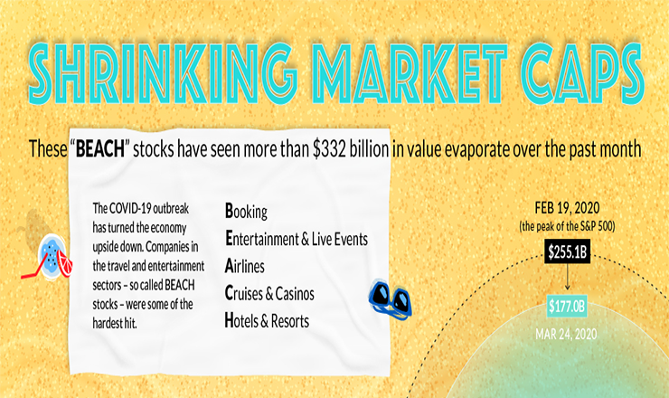 COVID-19 Downturn's Hardest-hit Companies: the 'beach' Stocks #infographic