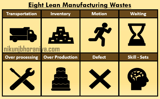 Eight Wastes of Lean Manufacturing