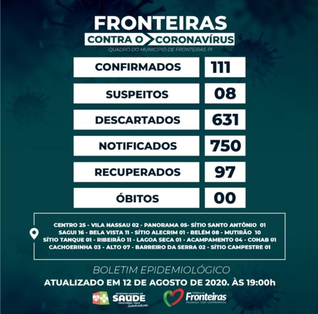 SOBE PARA 111 O NÚMERO DE INFECTADOS POR COVID-19 EM FRONTEIRAS - PI
