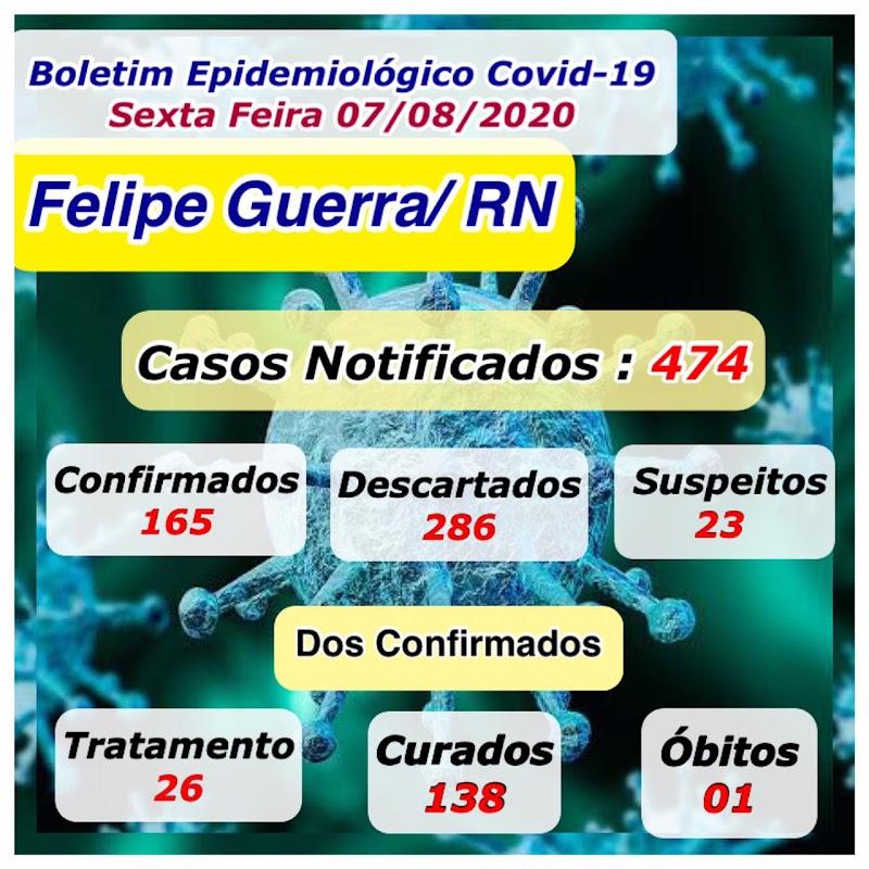 FELIPE GUERRA/RN: BOLETIM EPIDEMIOLÓGICO DE 07 DE AGOSTO.