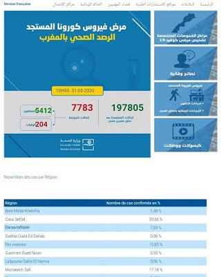 المغرب : تسجيل 3 إصابات جديدة مؤكدة ليرتفع العدد إلى 7783 مع تسجيل 11 حالة تماثلت للشفاء✍️👇👇👇