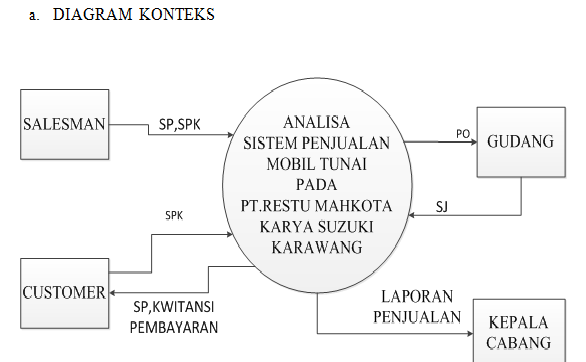 Sajak Kolong Langit  Dfd  Data Flow Diagram
