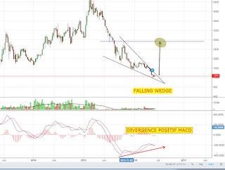 Saham MPPA powerfull pattern