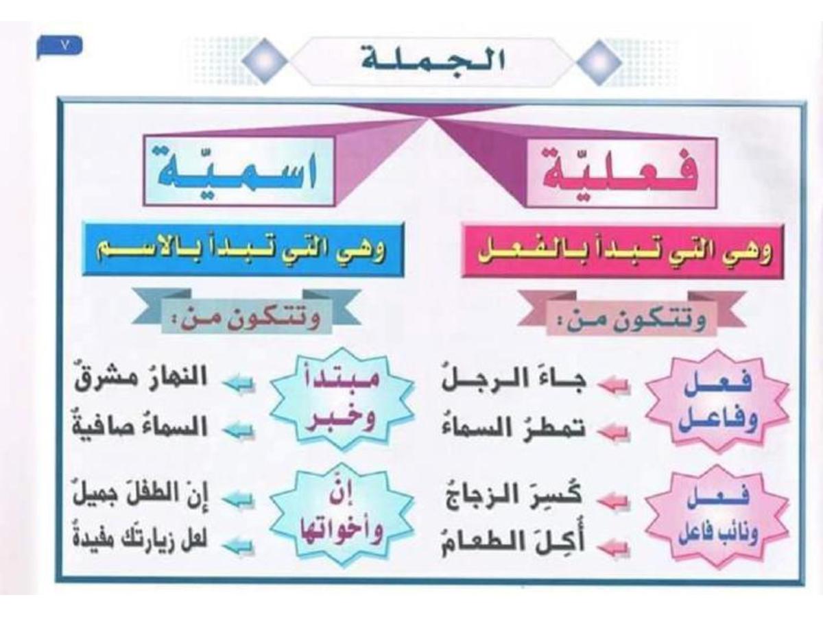 تحميل قواعد اللغة العربية