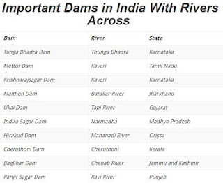 General Knowledge Questions - Important Dams & Rivers