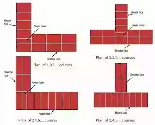 Type of Bond, Test on Bricks, Stretcher Bond, Header Bond, English Bond, Flemish Bond, Masons tools in Brick masonry