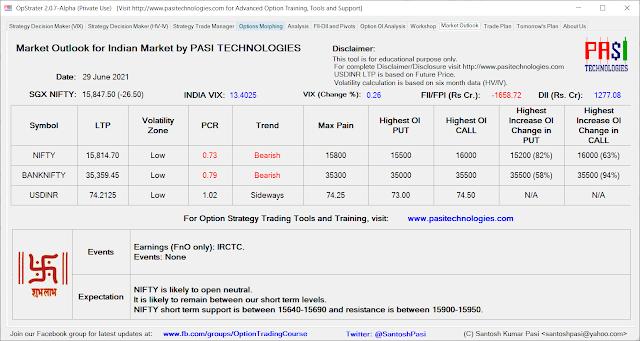 Indian Market Outlook: June 29, 2021