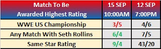 Kambi Wrestling Observer Betting For Clash Of Champions 2019 - WWE US Championship .vs. Any Seth Rollins Match