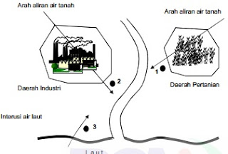 diagram lokasi pengambilan sampel air