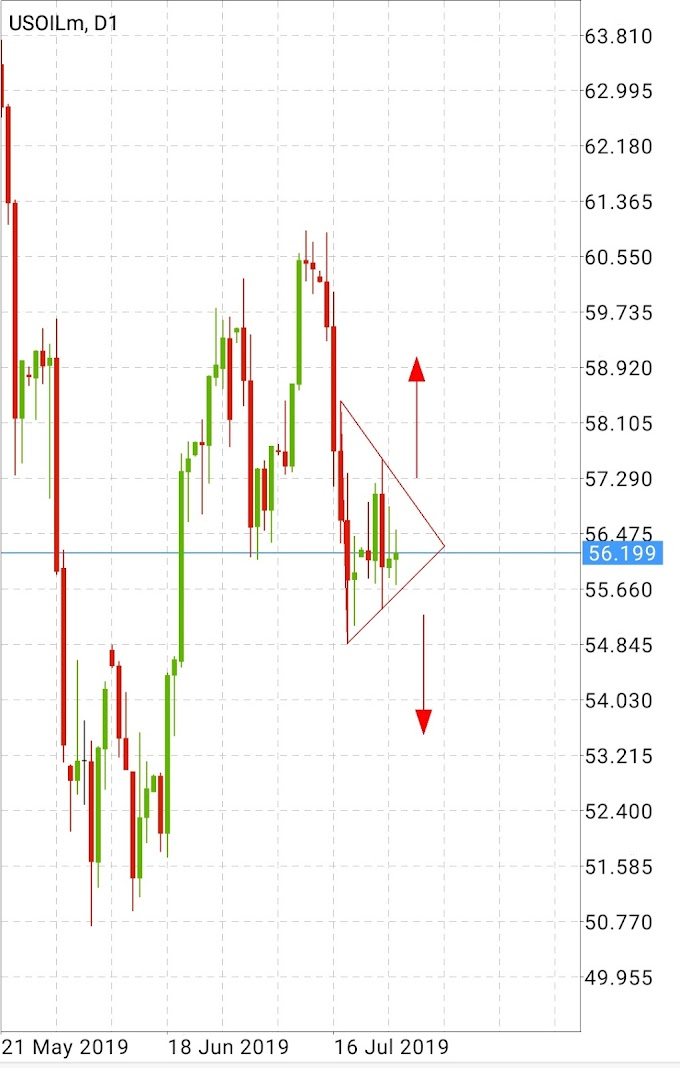 US OIL Triangle Pattern 28th July