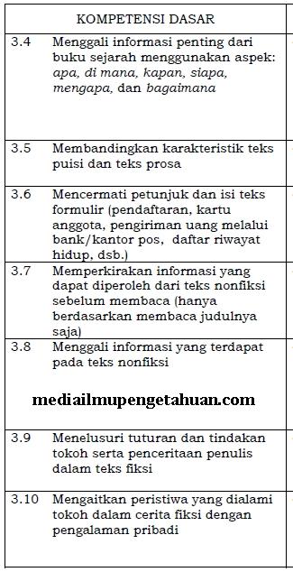 KD KI-3 Bahasa Indonesia Kelas 6 SD K13 Semester 1-2