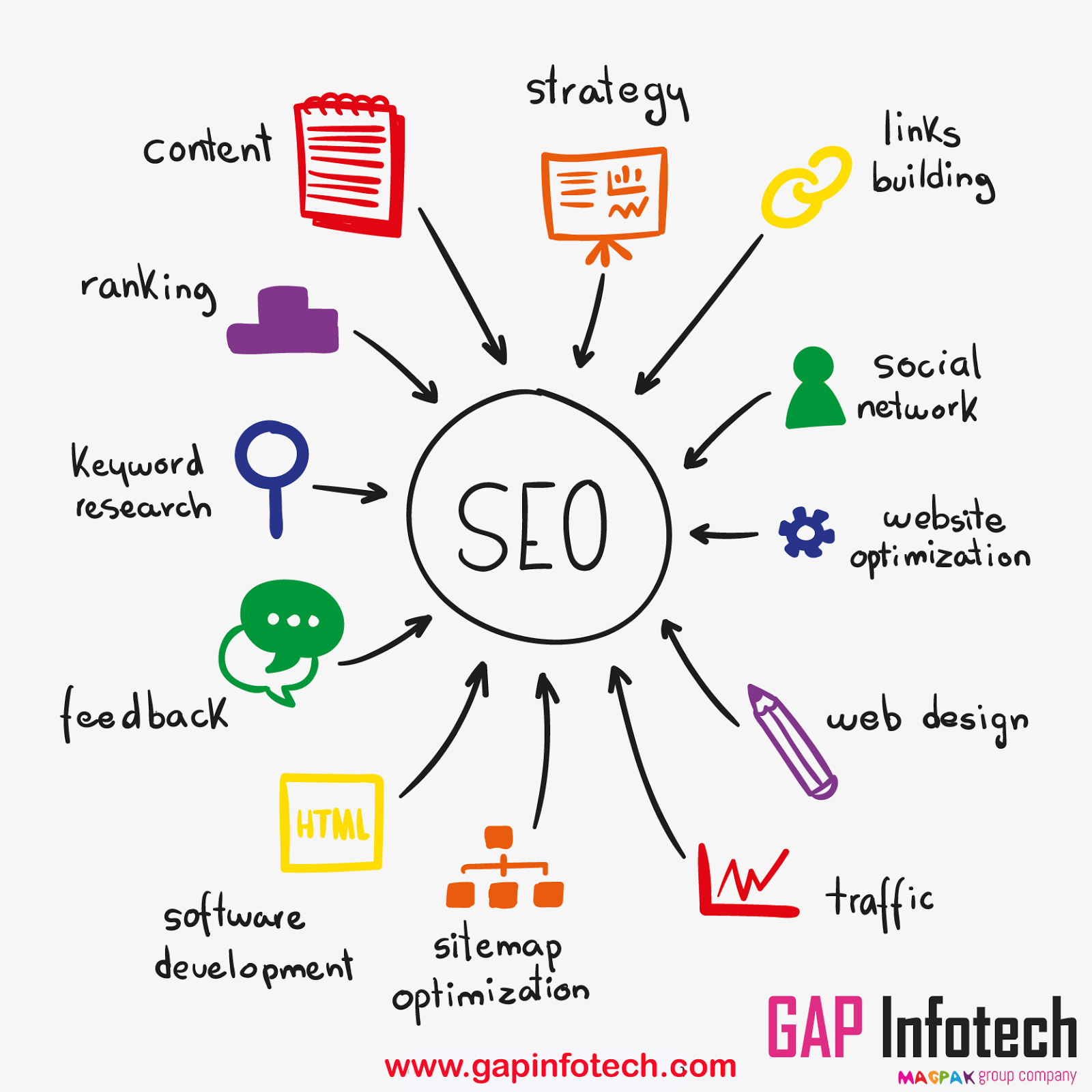 Web Design Company in Gurgaon: The Need and Importance of