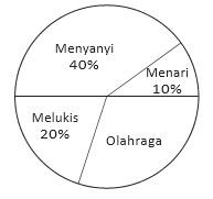 Latihan Soal USBN SD: Statistika Diagram Lingkaran Persen