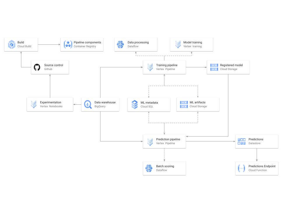 A diagram showing the high-level architecture of the recommendation training and prediction systems on GCP.