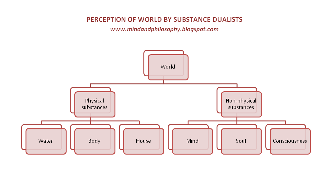 Can Substance Dualism Be Defended