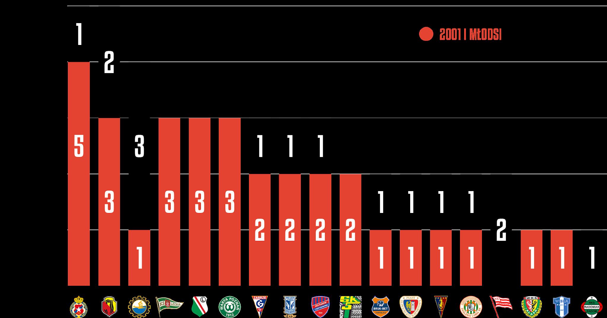 Młodzieżowcy w 2. kolejce PKO Ekstraklasy<br><br>Źródło: Opracowanie własne na podstawie ekstrastats.pl<br><br>graf. Bartosz Urban
