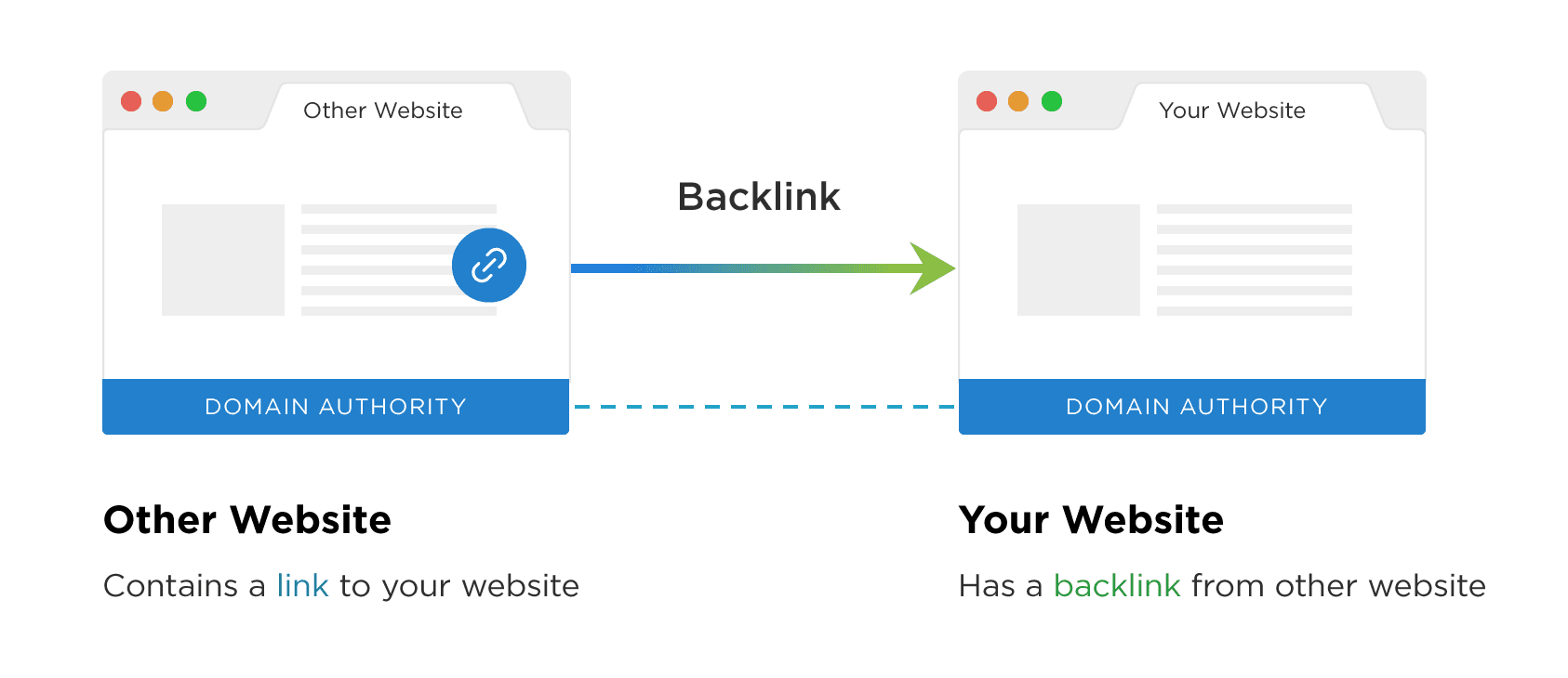 What are Backlinks? How to create Backlinks?
