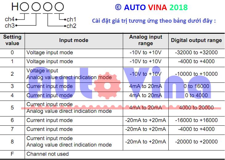 Cách thiết lập ngõ vào analog cho module PLC Mitsubishi FX3U-4AD
