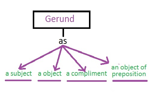 Uses of gerunds as a subject, direct object, compliment or an object of preposition