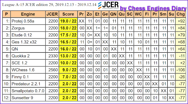 JCER (Jurek Chess Engines Rating) tournaments - Page 21 2019.13.12.LeagueA-15.JCER.ed29scid.html