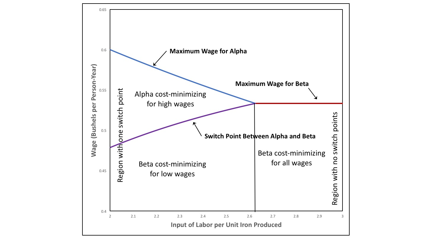 bid cost minimization essay Cost minimization for a given level of production is equivalent or identical the concept of product maximization for a given cost level , true or false.