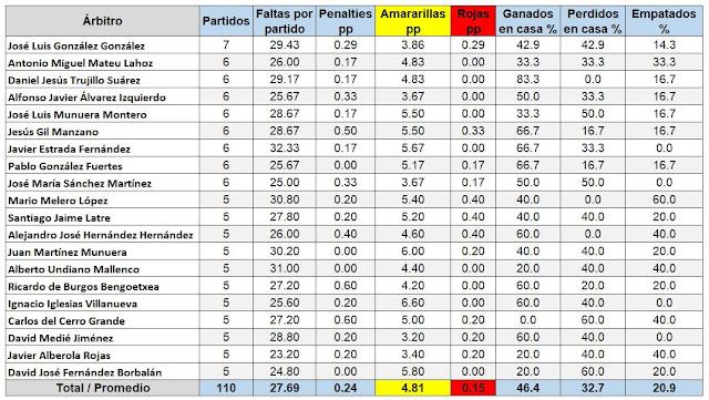 arbitros-futbol-estadisticas-ligasantander