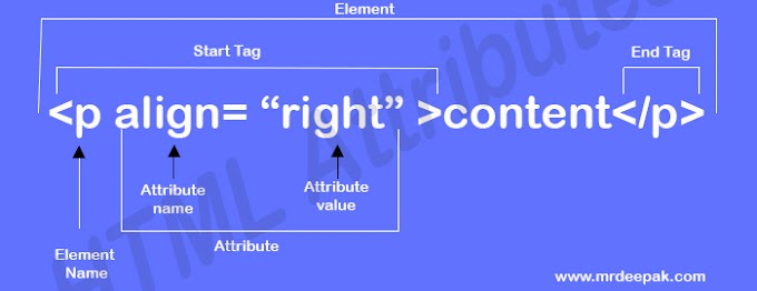What is HTML Attributes?