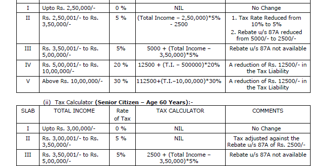 income tax ready reckoner for the f y  2017