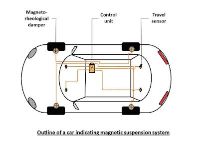 komponen pada magnetic suspension sytem
