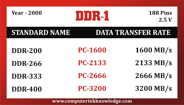 ddr/ ddr1 ram in hindi