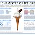 Η χημεία πίσω από την παραγωγή του βιομηχανικού παγωτού